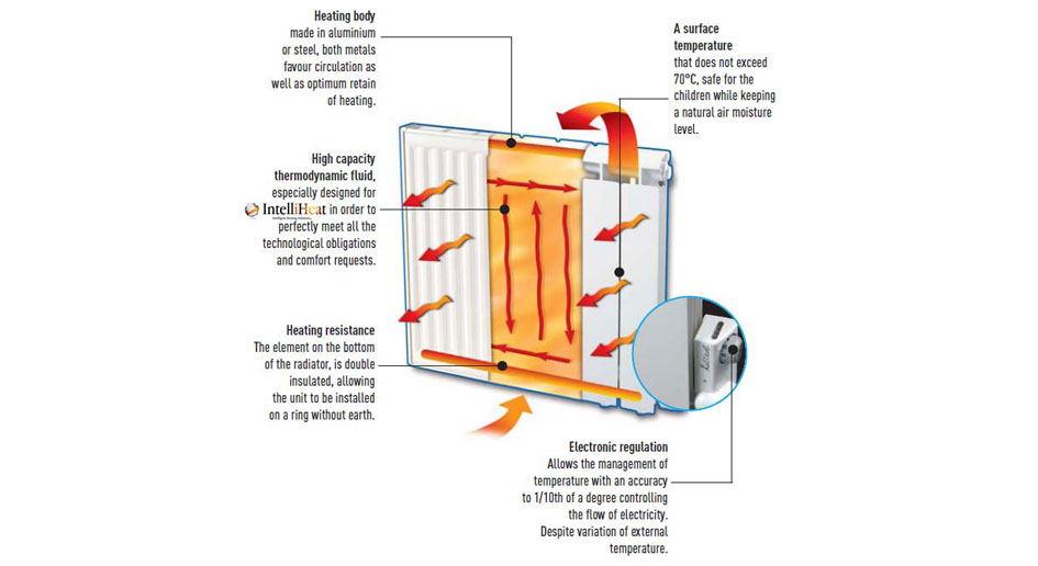 Electric Central Heating Made Simple Switch To A Smarter Way Of ...