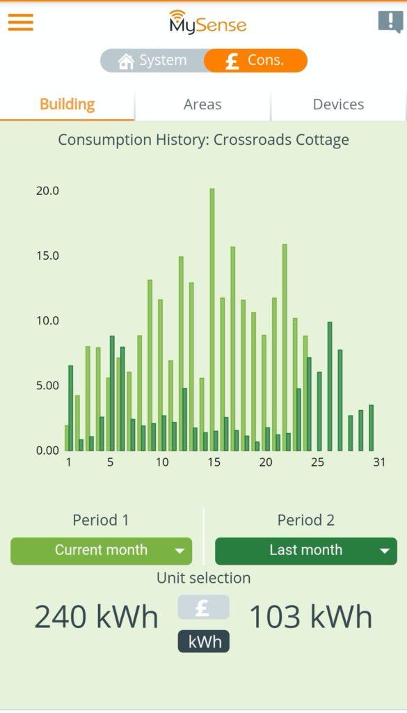 MYSense App for wifi electric radiators energy monitoring