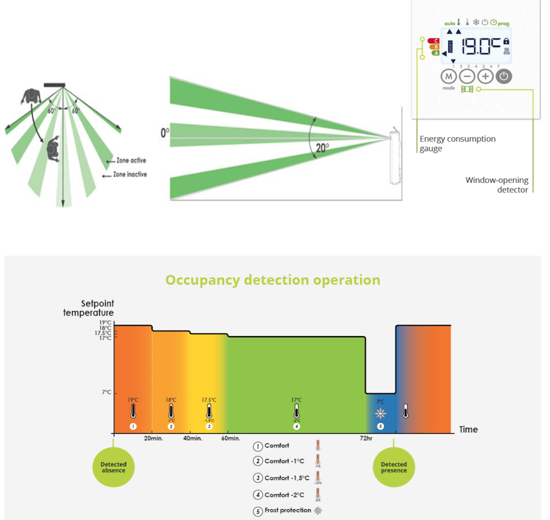 Eco design, Lot 20 heaters intelligent room temperature controls