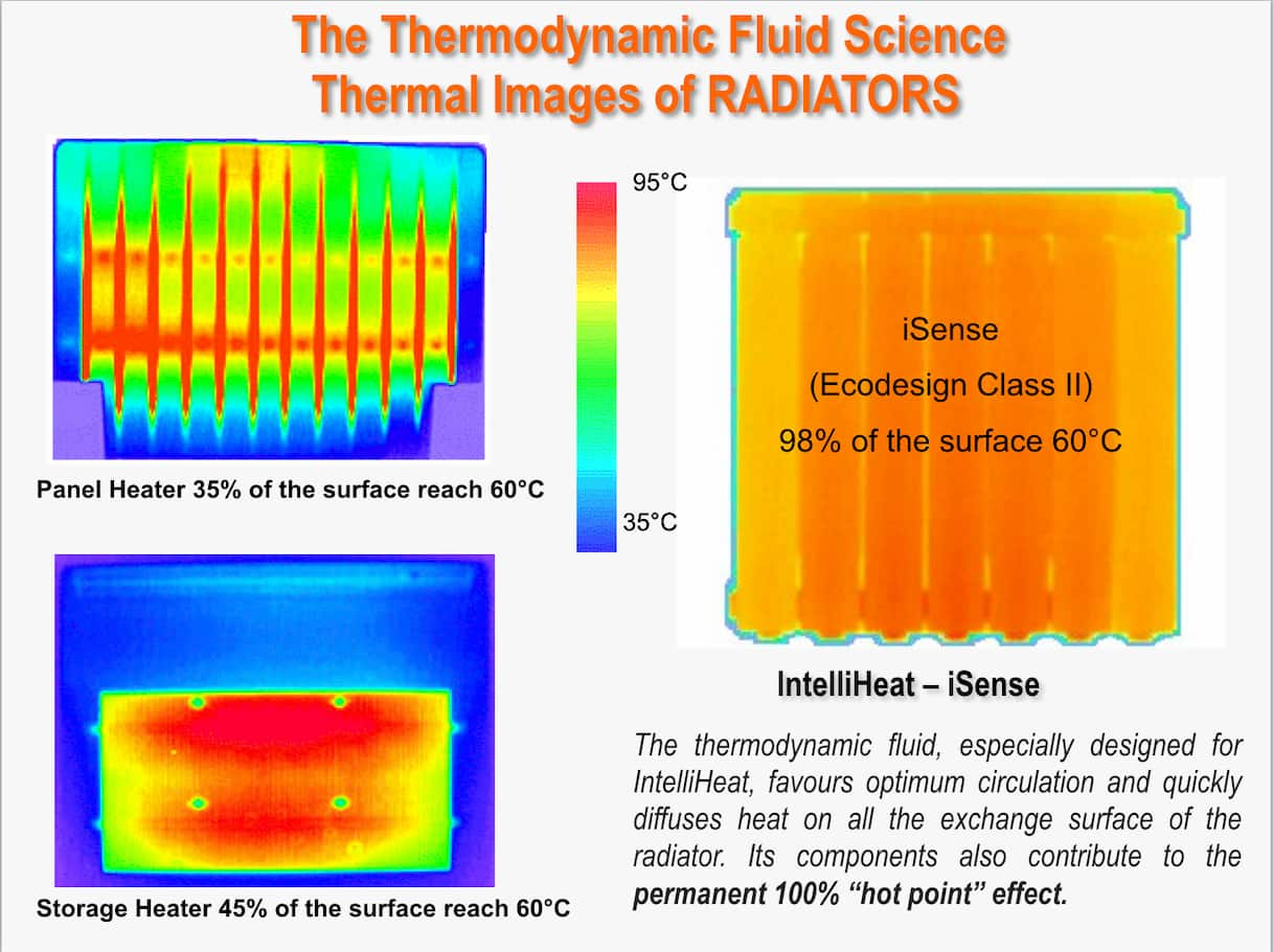 Thermal Images of RADIATORS Class 2