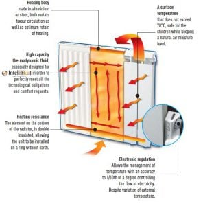 intelli heat electric heating